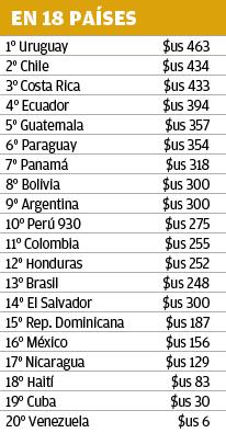 salarios latinoamerica