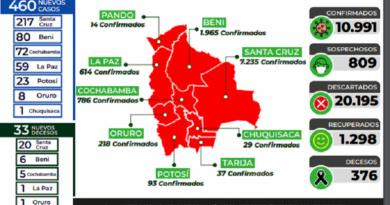 Bolivia bordea los 11.000 contagios con nuevo récord de fallecidos por Covid-19